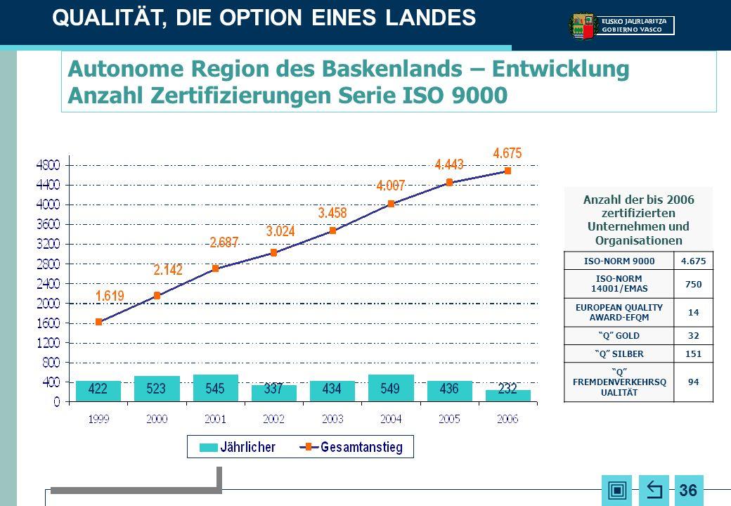 36 Autonome Region des Baskenlands – Entwicklung Anzahl Zertifizierungen Serie ISO 9000 QUALITÄT, DIE OPTION EINES LANDES Anzahl der bis 2006 zertifizierten Unternehmen und Organisationen ISO-NORM 90004.675 ISO-NORM 14001/EMAS 750 EUROPEAN QUALITY AWARD-EFQM 14 Q GOLD32 Q SILBER151 Q FREMDENVERKEHRSQ UALITÄT 94
