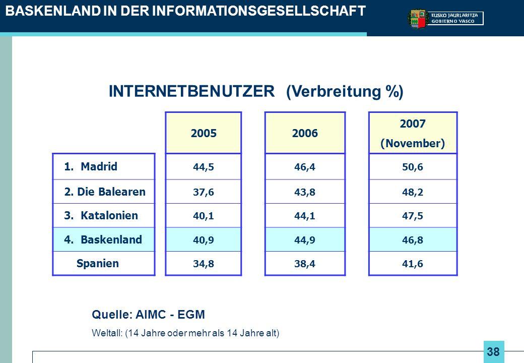 38 BASKENLAND IN DER INFORMATIONSGESELLSCHAFT INTERNETBENUTZER (Verbreitung %) 20052006 2007 (November) 1. Madrid 44,546,450,6 2. Die Balearen 37,643,