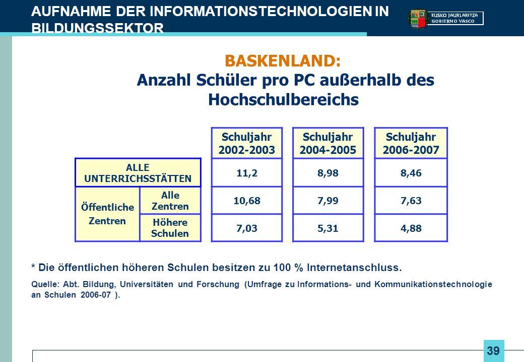 39 AUFNAHME DER INFORMATIONSTECHNOLOGIEN IN BILDUNGSSEKTOR BASKENLAND: Anzahl Schüler pro PC außerhalb des Hochschulbereichs Schuljahr 2002-2003 Schul