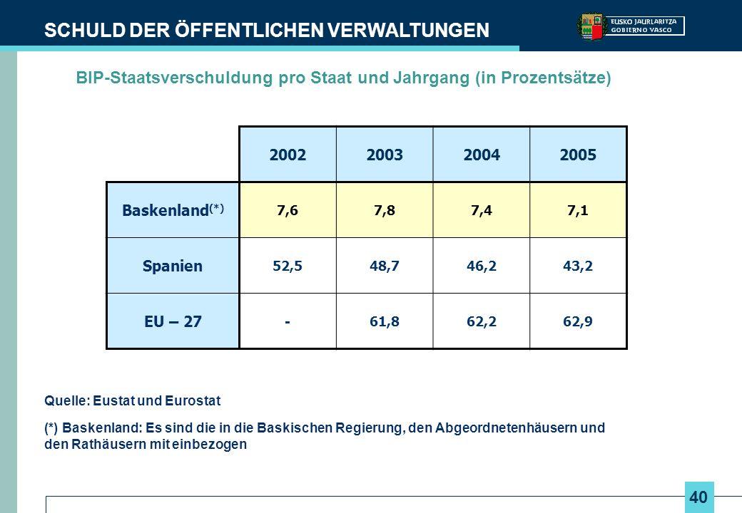 40 SCHULD DER ÖFFENTLICHEN VERWALTUNGEN Quelle: Eustat und Eurostat (*) Baskenland: Es sind die in die Baskischen Regierung, den Abgeordnetenhäusern und den Rathäusern mit einbezogen 2002200320042005 Baskenland (*) 7,67,87,47,1 Spanien 52,548,746,243,2 EU – 27 -61,862,262,9 BIP-Staatsverschuldung pro Staat und Jahrgang (in Prozentsätze)