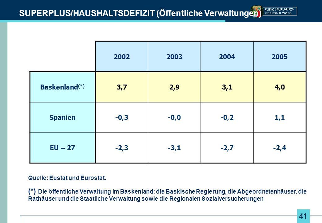 41 SUPERPLUS/HAUSHALTSDEFIZIT (Öffentliche Verwaltungen) Quelle: Eustat und Eurostat. (*) Die öffentliche Verwaltung im Baskenland: die Baskische Regi