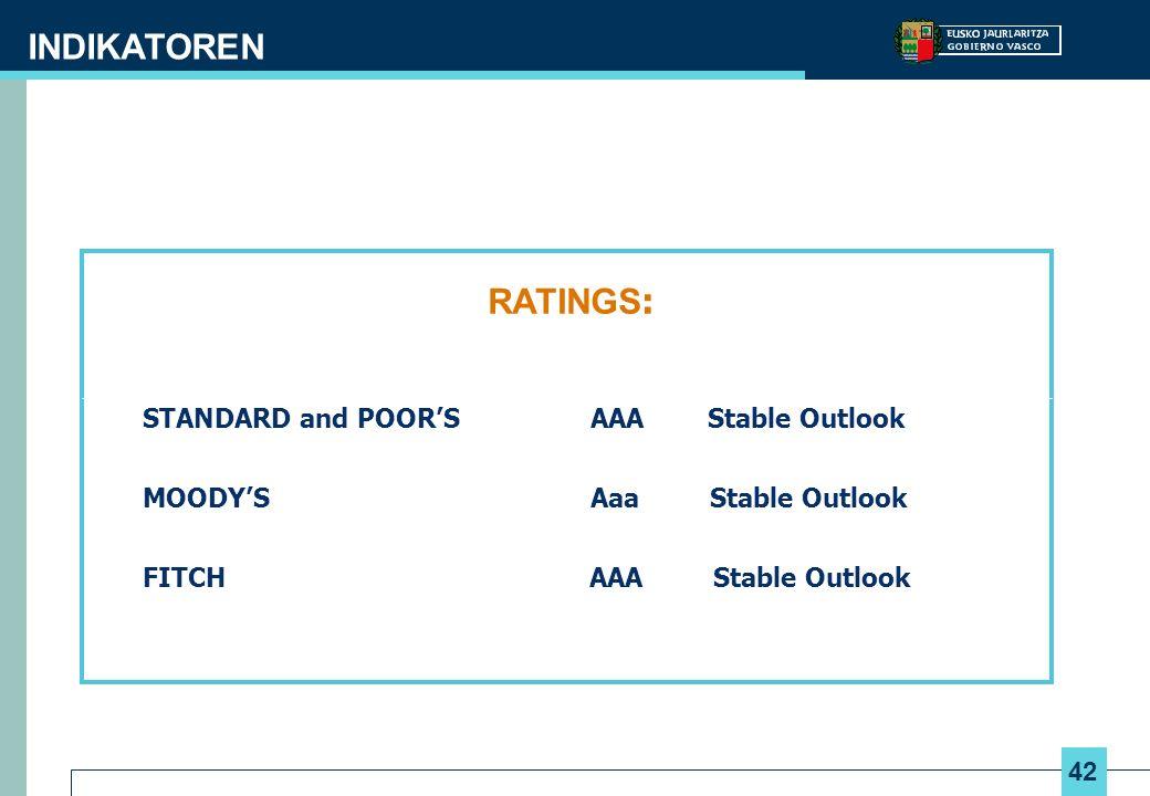 42 INDIKATOREN RATINGS : STANDARD and POORS AAA Stable Outlook MOODYS Aaa Stable Outlook FITCH AAA Stable Outlook