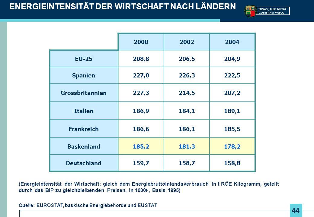 44 ENERGIEINTENSITÄT DER WIRTSCHAFT NACH LÄNDERN (Energieintensität der Wirtschaft: gleich dem Energiebruttoinlandsverbrauch in t RÖE Kilogramm, geteilt durch das BIP zu gleichbleibenden Preisen, in 1000, Basis 1995) Quelle: EUROSTAT, baskische Energiebehörde und EUSTAT 200020022004 EU-25208,8206,5204,9 Spanien227,0226,3222,5 Grossbritannien227,3214,5207,2 Italien186,9184,1189,1 Frankreich186,6186,1185,5 Baskenland185,2181,3178,2 Deutschland159,7158,7158,8