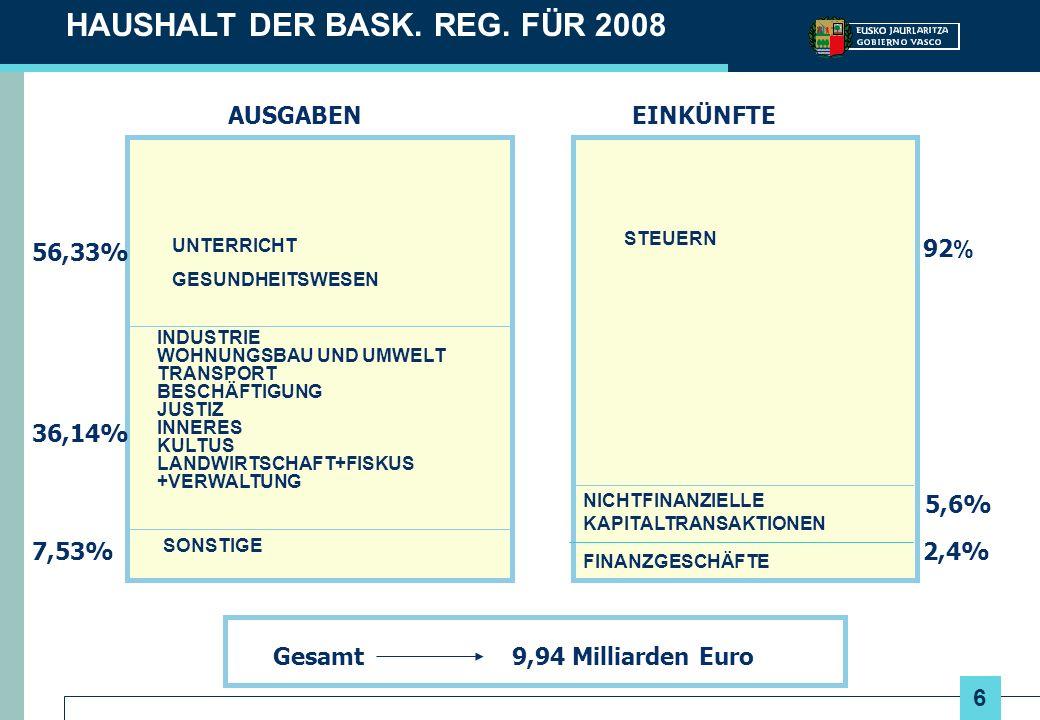 27 ENTWICKLUNG DER INVESTITIONEN / BIP 200220042006 EU-27 17,3 18,2 Baskenland 23,324,725,7 Spanien 22,724,726,6 Italien 19,218,118,5 Frankreich 15,816,217,1 Deutschland 16,716,116,6 Vereinigtes Königreich 15,615,316,1 Quelle: EUROSTAT und EUSTAT Investitionen: Investitionen der Unternehmen im Verhältnis zum BIP (%).