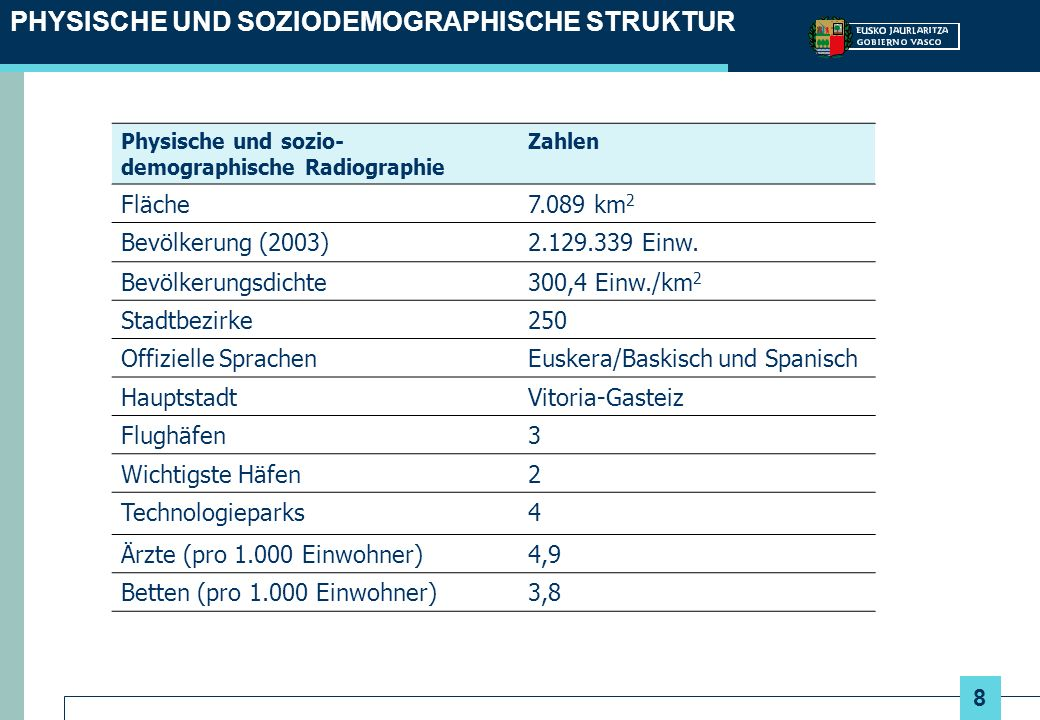 8 PHYSISCHE UND SOZIODEMOGRAPHISCHE STRUKTUR Physische und sozio- demographische Radiographie Zahlen Fläche7.089 km 2 Bevölkerung (2003)2.129.339 Einw.