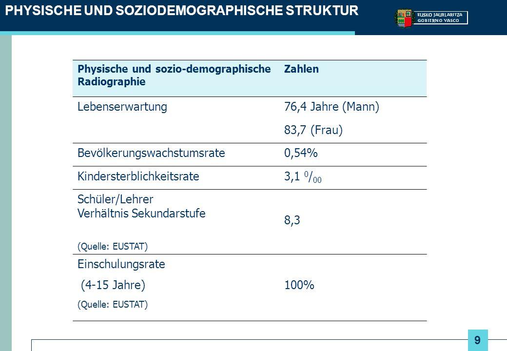 9 Physische und sozio-demographische Radiographie Zahlen Lebenserwartung76,4 Jahre (Mann) 83,7 (Frau) Bevölkerungswachstumsrate0,54% Kindersterblichkeitsrate3,1 0 / 00 Schüler/Lehrer Verhältnis Sekundarstufe (Quelle: EUSTAT) 8,3 Einschulungsrate (4-15 Jahre) (Quelle: EUSTAT) 100% PHYSISCHE UND SOZIODEMOGRAPHISCHE STRUKTUR