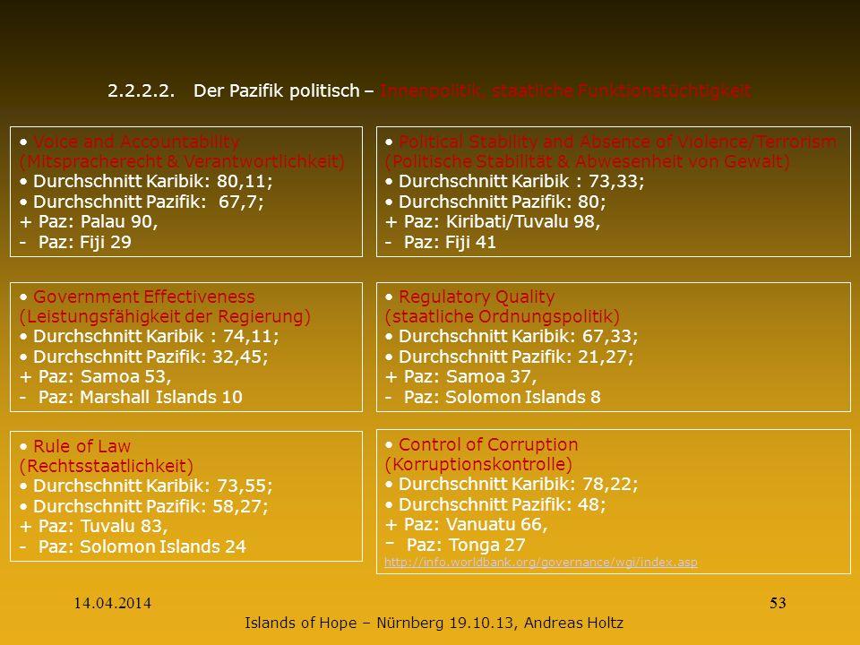 14.04.201453 2.2.2.2.Der Pazifik politisch – Innenpolitik, staatliche Funktionstüchtigkeit Voice and Accountability (Mitspracherecht & Verantwortlichk