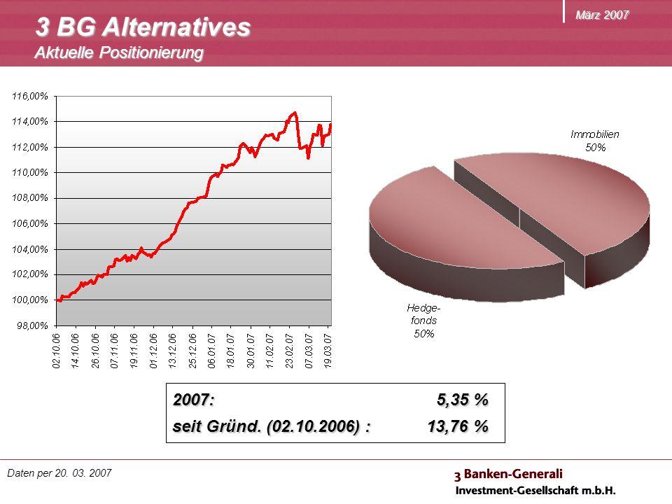 März 2007 2007: 5,35 % seit Gründ. (02.10.2006) : 13,76 % 3 BG Alternatives Aktuelle Positionierung Daten per 20. 03. 2007
