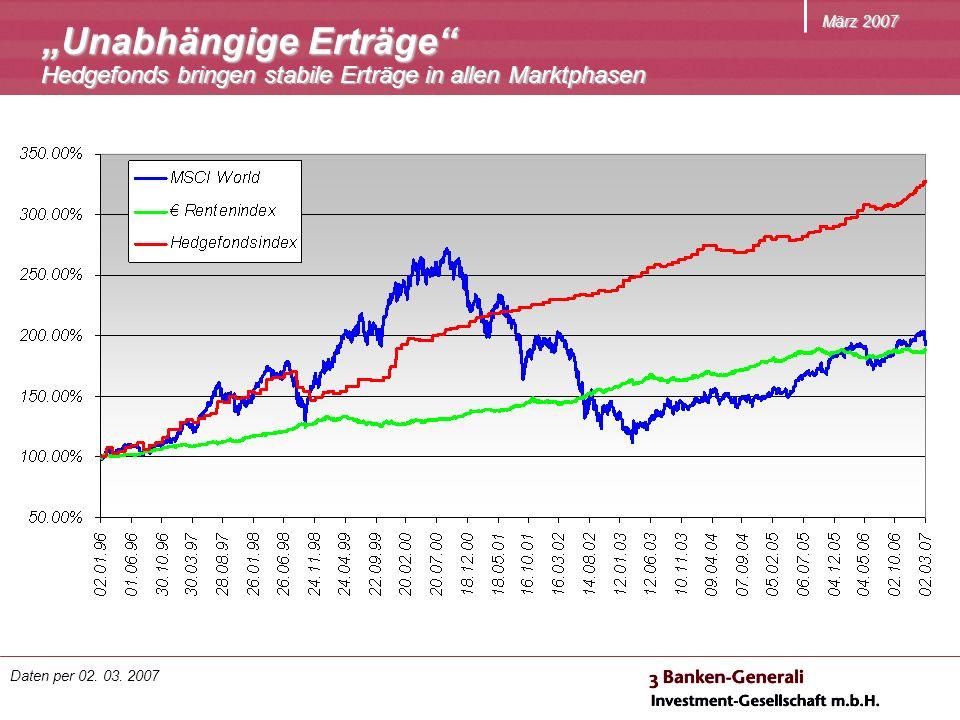 März 2007 Unabhängige Erträge Hedgefonds bringen stabile Erträge in allen Marktphasen Daten per 02. 03. 2007