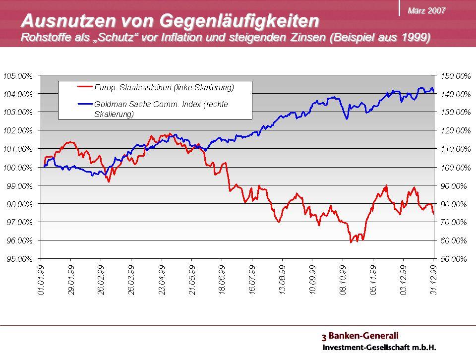 März 2007 Ausnutzen von Gegenläufigkeiten Rohstoffe als Schutz vor Inflation und steigenden Zinsen (Beispiel aus 1999)
