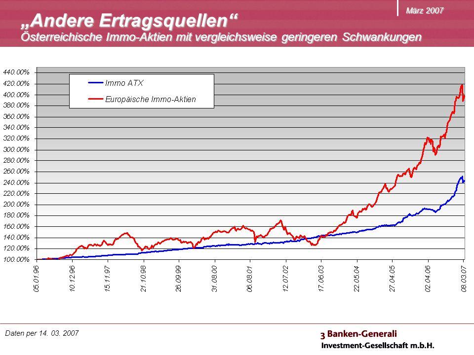 März 2007 Andere Ertragsquellen Österreichische Immo-Aktien mit vergleichsweise geringeren Schwankungen Daten per 14.