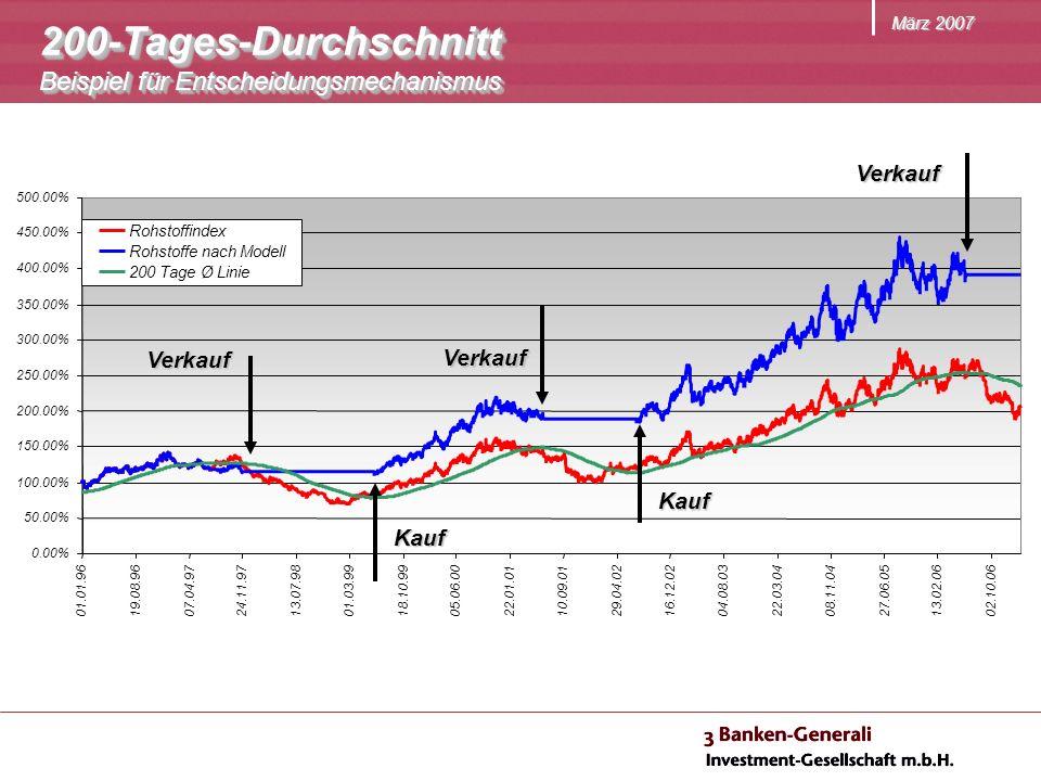 März 2007 200-Tages-Durchschnitt Beispiel für Entscheidungsmechanismus 200-Tages-Durchschnitt Verkauf Verkauf Verkauf Kauf Kauf
