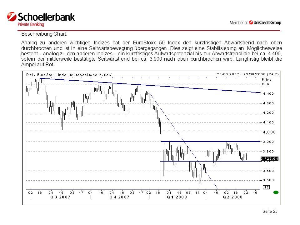 Seite 23 Beschreibung Chart: Analog zu anderen wichtigen Indizes hat der EuroStoxx 50 Index den kurzfristigen Abwärtstrend nach oben durchbrochen und ist in eine Seitwärtsbewegung übergegangen.