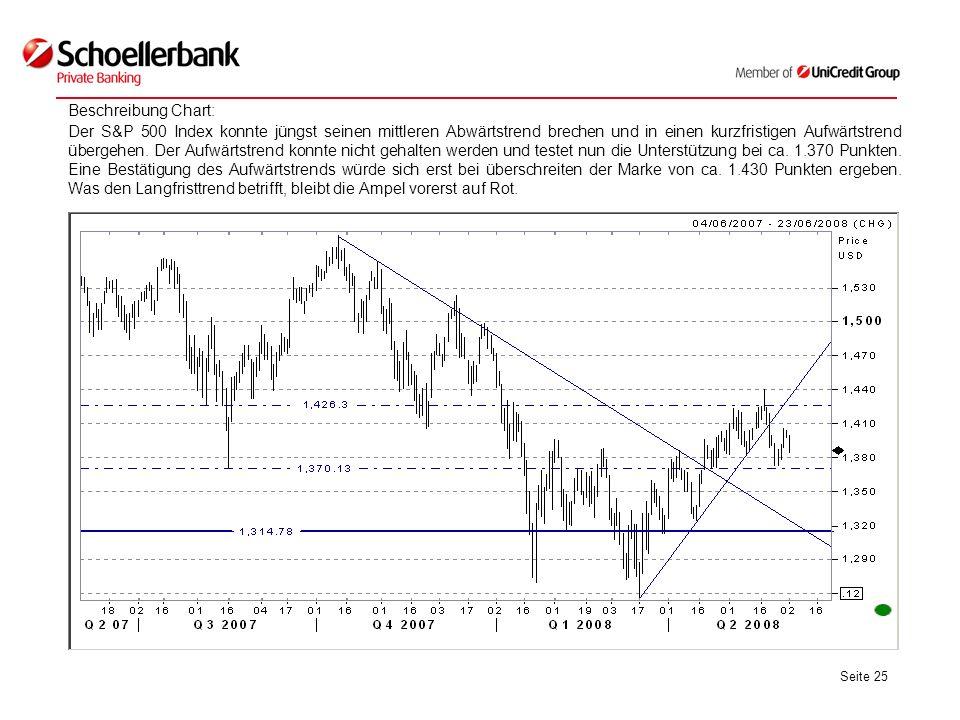 Seite 25 Beschreibung Chart: Der S&P 500 Index konnte jüngst seinen mittleren Abwärtstrend brechen und in einen kurzfristigen Aufwärtstrend übergehen.
