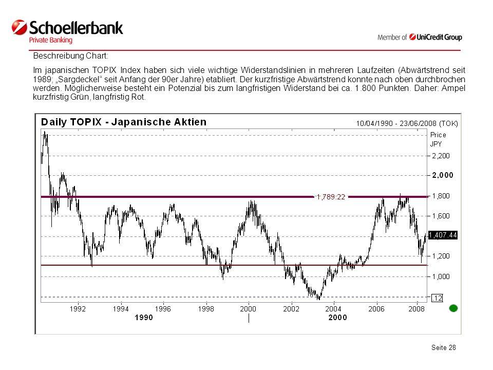 Seite 28 Beschreibung Chart: Im japanischen TOPIX Index haben sich viele wichtige Widerstandslinien in mehreren Laufzeiten (Abwärtstrend seit 1989; Sargdeckel seit Anfang der 90er Jahre) etabliert.