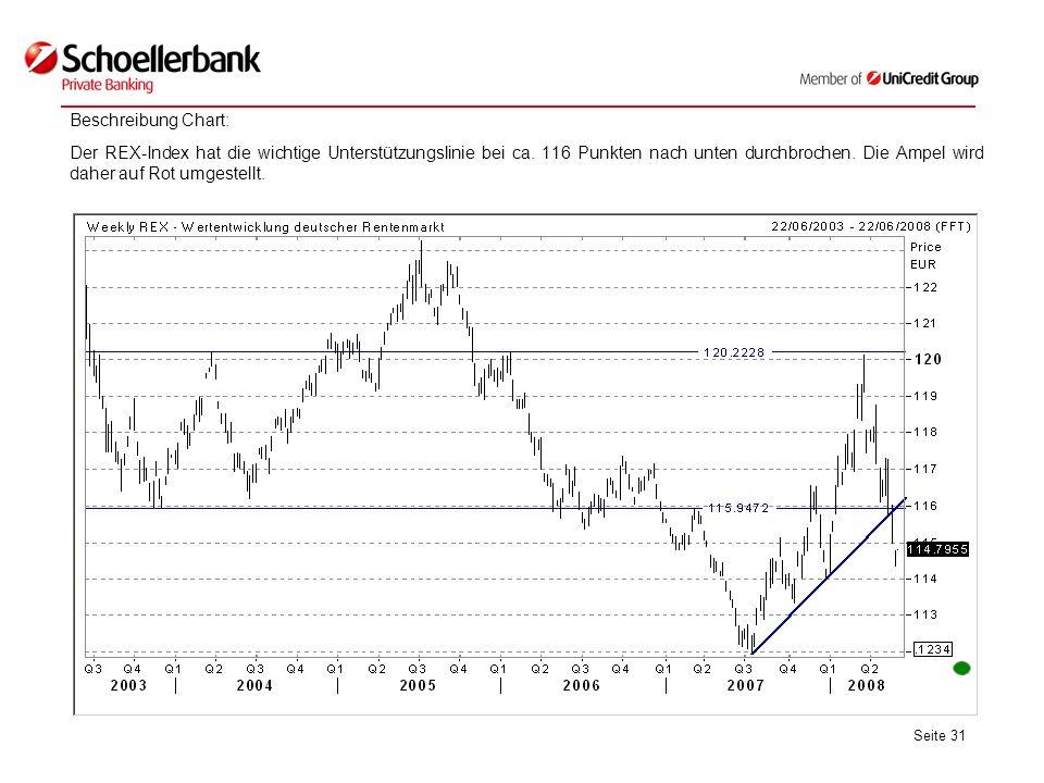 Seite 31 Beschreibung Chart: Der REX-Index hat die wichtige Unterstützungslinie bei ca. 116 Punkten nach unten durchbrochen. Die Ampel wird daher auf