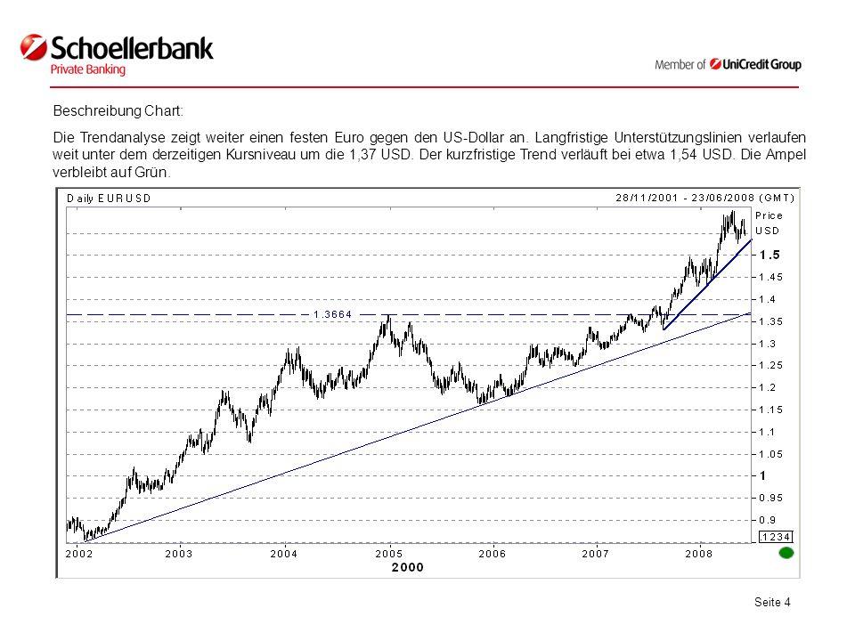 Seite 4 Beschreibung Chart: Die Trendanalyse zeigt weiter einen festen Euro gegen den US-Dollar an.