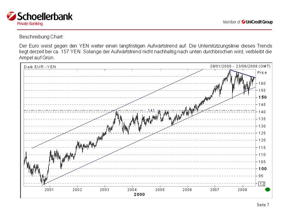 Seite 7 Beschreibung Chart: Der Euro weist gegen den YEN weiter einen langfristigen Aufwärtstrend auf. Die Unterstützungslinie dieses Trends liegt der