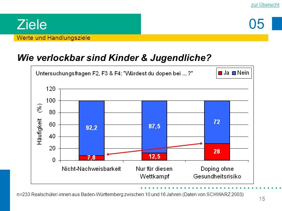 05 zur Übersicht 15 Ziele Wie verlockbar sind Kinder & Jugendliche? Werte und Handlungsziele n=233 Realschüler/-innen aus Baden-Württemberg zwischen 1