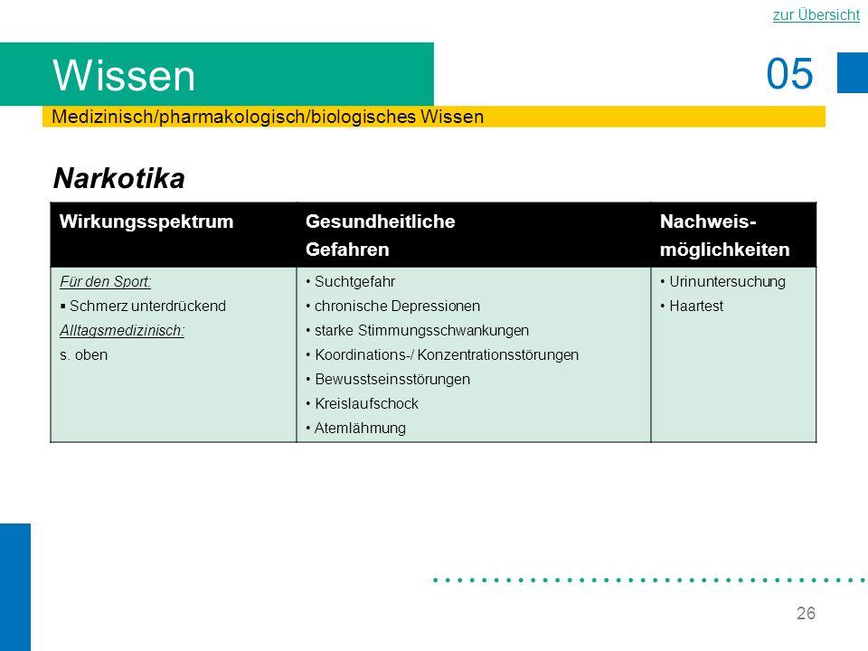 05 zur Übersicht 26 Wissen Narkotika Medizinisch/pharmakologisch/biologisches Wissen Wirkungsspektrum Gesundheitliche Gefahren Nachweis- möglichkeiten