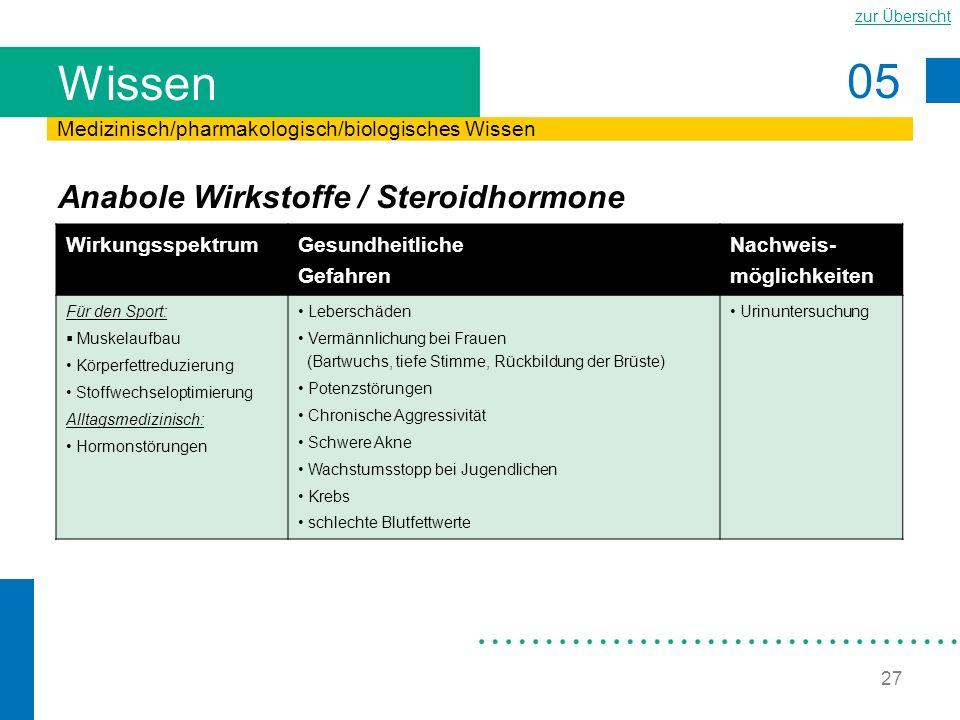 05 zur Übersicht 27 Wissen Anabole Wirkstoffe / Steroidhormone Medizinisch/pharmakologisch/biologisches Wissen Wirkungsspektrum Gesundheitliche Gefahr