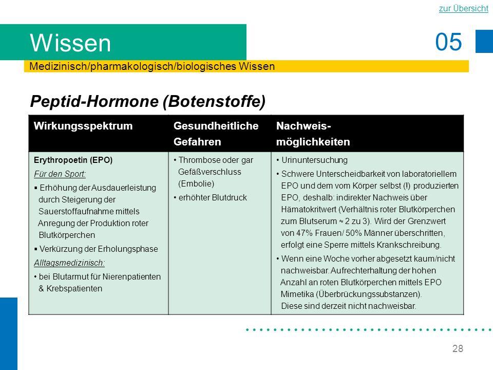 05 zur Übersicht 28 Wissen Peptid-Hormone (Botenstoffe) Medizinisch/pharmakologisch/biologisches Wissen Wirkungsspektrum Gesundheitliche Gefahren Nach