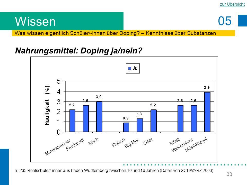 05 zur Übersicht 33 Wissen Nahrungsmittel: Doping ja/nein? Was wissen eigentlich Schüler/-innen über Doping? – Kenntnisse über Substanzen n=233 Realsc