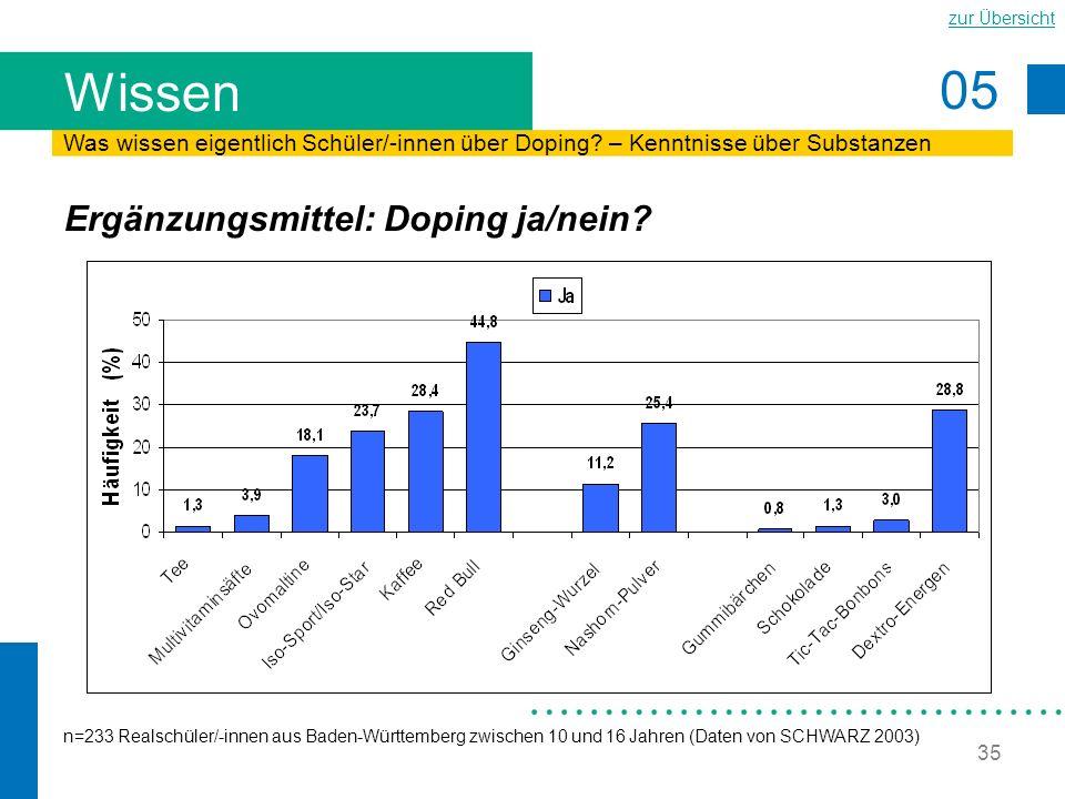 05 zur Übersicht 35 Wissen Ergänzungsmittel: Doping ja/nein? n=233 Realschüler/-innen aus Baden-Württemberg zwischen 10 und 16 Jahren (Daten von SCHWA