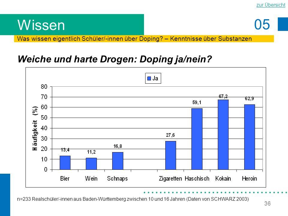 05 zur Übersicht 36 Wissen Weiche und harte Drogen: Doping ja/nein? n=233 Realschüler/-innen aus Baden-Württemberg zwischen 10 und 16 Jahren (Daten vo