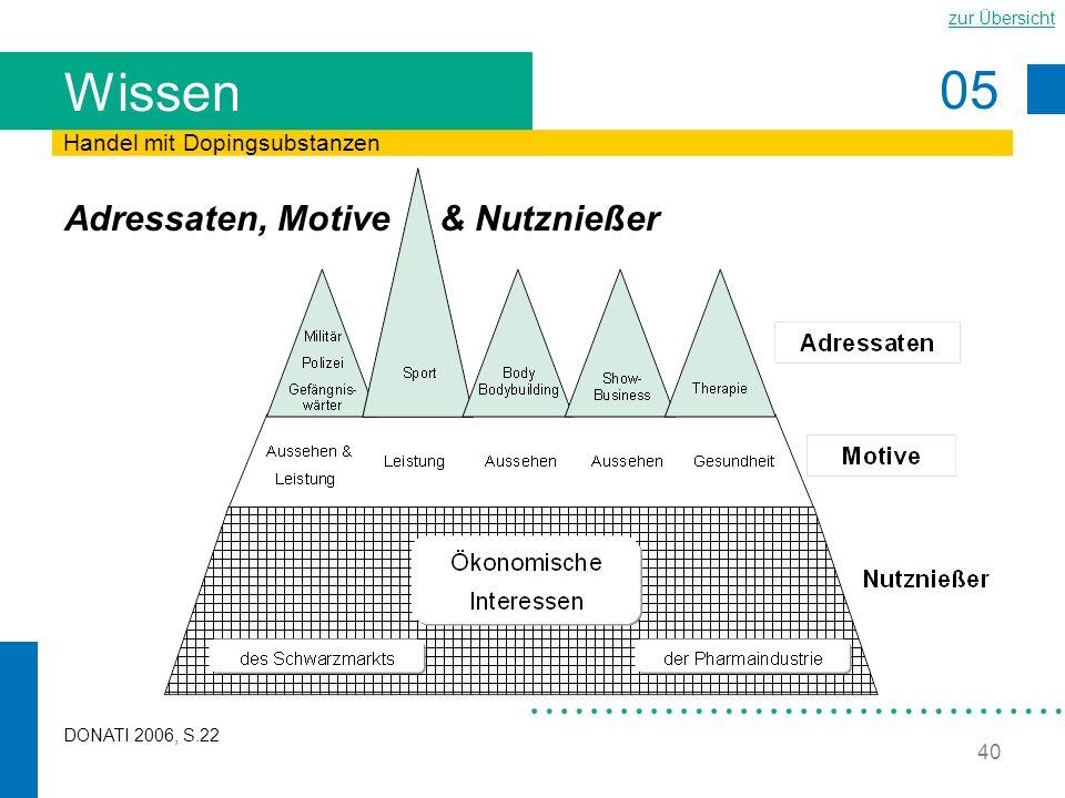 05 zur Übersicht 40 Wissen Adressaten, Motive & Nutznießer Handel mit Dopingsubstanzen DONATI 2006, S.22