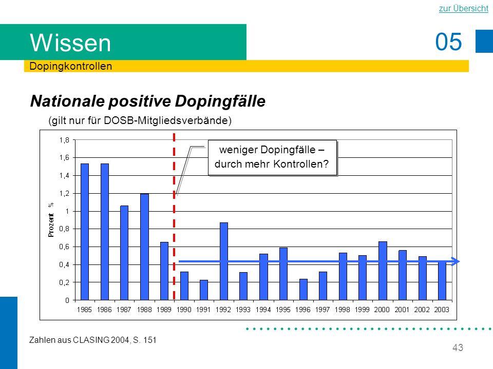 05 zur Übersicht 43 Wissen Nationale positive Dopingfälle (gilt nur für DOSB-Mitgliedsverbände) Dopingkontrollen Zahlen aus CLASING 2004, S. 151 wenig