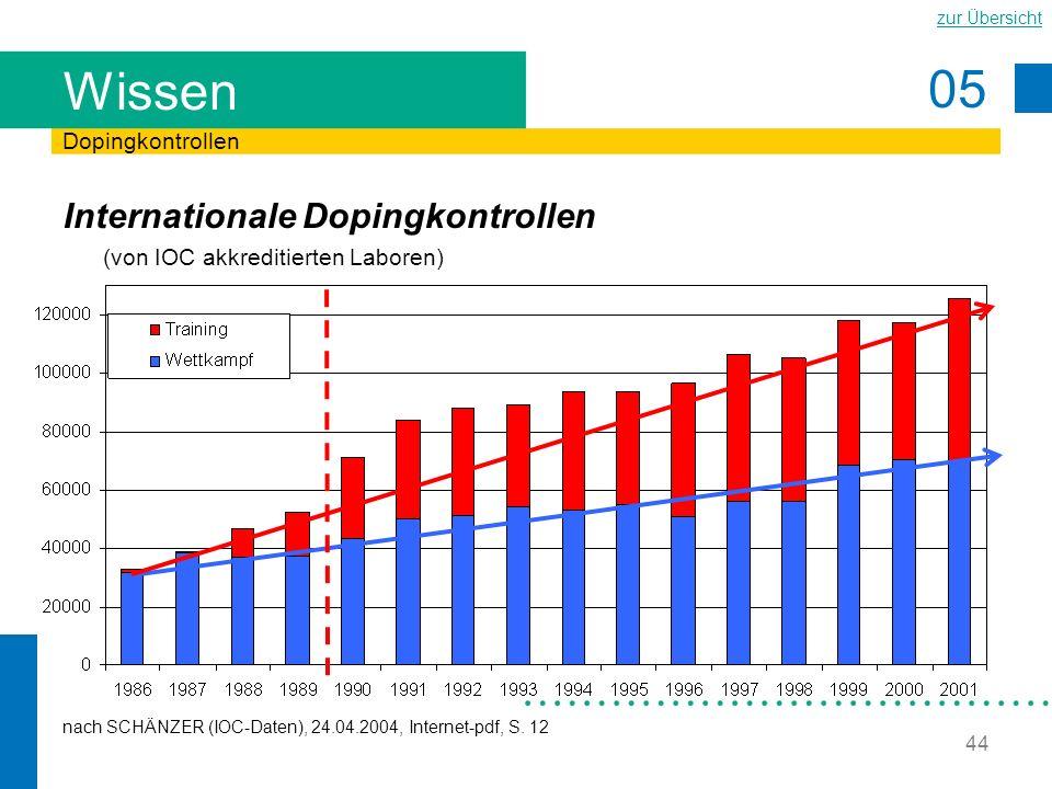 05 zur Übersicht 44 Wissen Internationale Dopingkontrollen (von IOC akkreditierten Laboren) Dopingkontrollen nach SCHÄNZER (IOC-Daten), 24.04.2004, In
