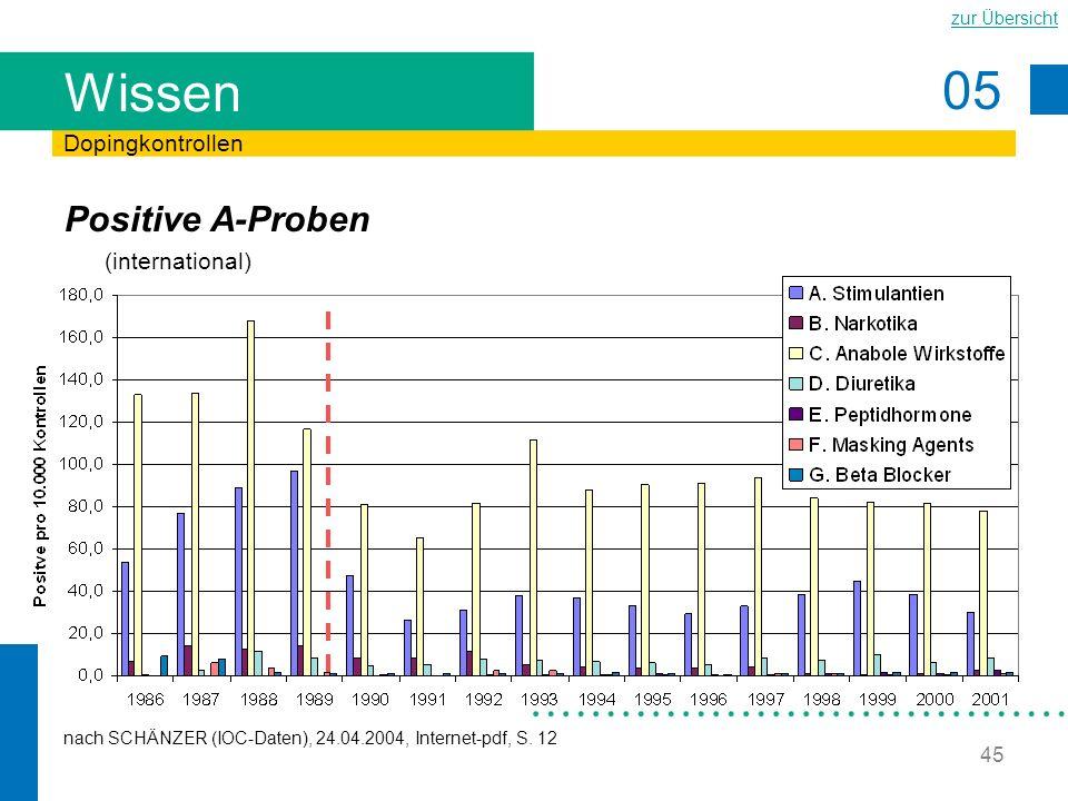 05 zur Übersicht 45 Wissen Positive A-Proben (international) Dopingkontrollen nach SCHÄNZER (IOC-Daten), 24.04.2004, Internet-pdf, S. 12