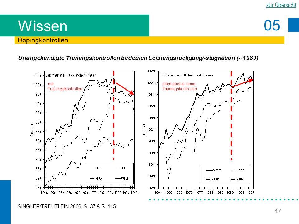 05 zur Übersicht 47 Wissen Unangekündigte Trainingskontrollen bedeuten Leistungsrückgang/-stagnation ( 1989) Dopingkontrollen SINGLER/TREUTLEIN 2006,