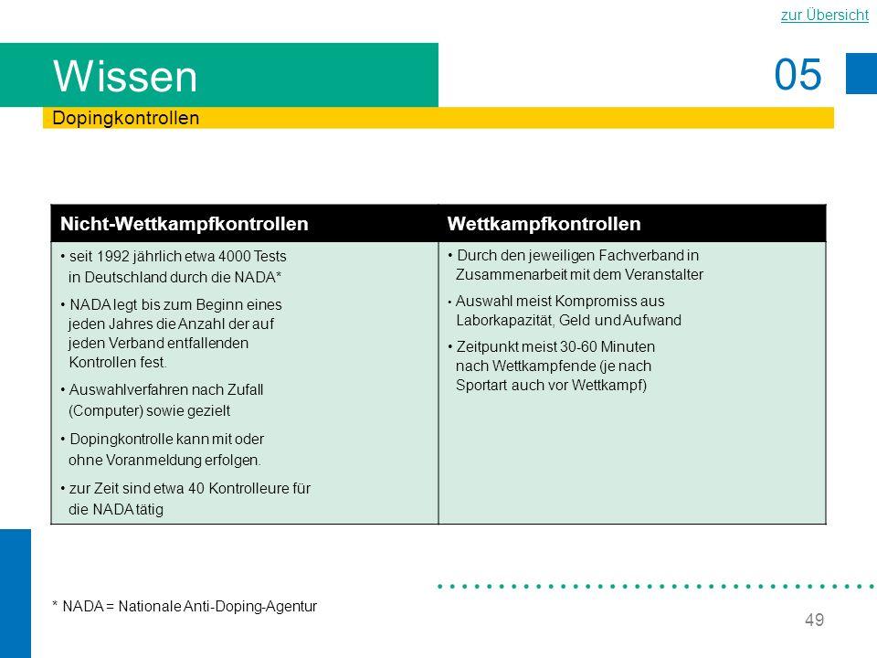 05 zur Übersicht 49 Wissen Dopingkontrollen Nicht-WettkampfkontrollenWettkampfkontrollen seit 1992 jährlich etwa 4000 Tests in Deutschland durch die N
