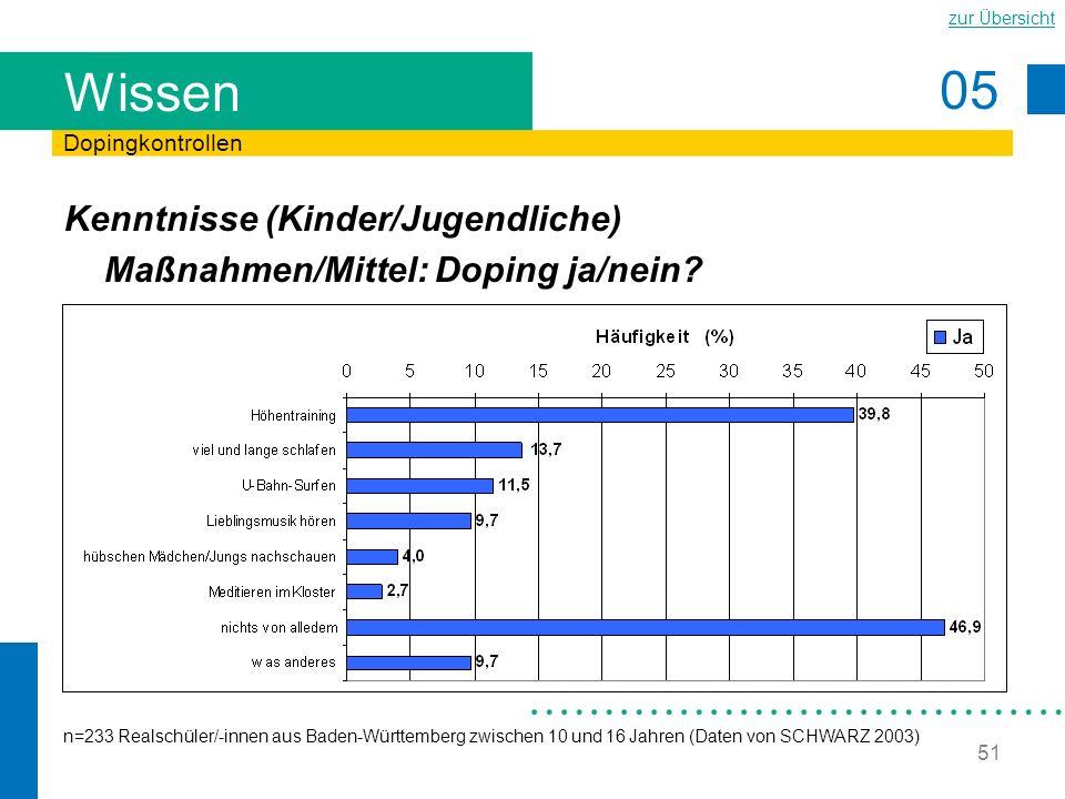 05 zur Übersicht 51 Wissen Kenntnisse (Kinder/Jugendliche) Maßnahmen/Mittel: Doping ja/nein? Dopingkontrollen n=233 Realschüler/-innen aus Baden-Württ