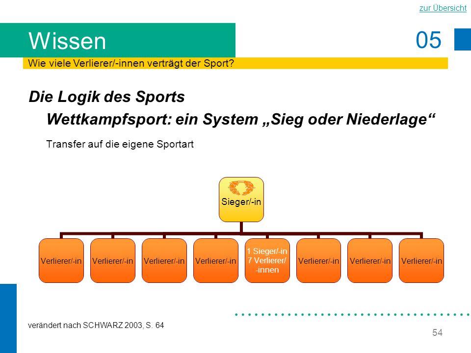 05 zur Übersicht 54 Wissen Die Logik des Sports Wettkampfsport: ein System Sieg oder Niederlage Transfer auf die eigene Sportart verändert nach SCHWAR