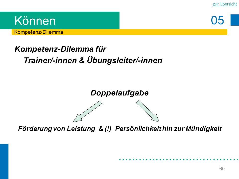 05 zur Übersicht 60 Können Kompetenz-Dilemma für Trainer/-innen & Übungsleiter/-innen Kompetenz-Dilemma Doppelaufgabe Förderung von Leistung & (!) Per