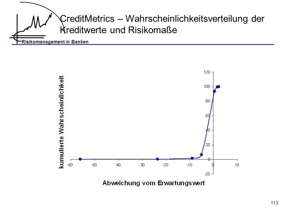 Risikomanagement in Banken 113 CreditMetrics – Wahrscheinlichkeitsverteilung der Kreditwerte und Risikomaße