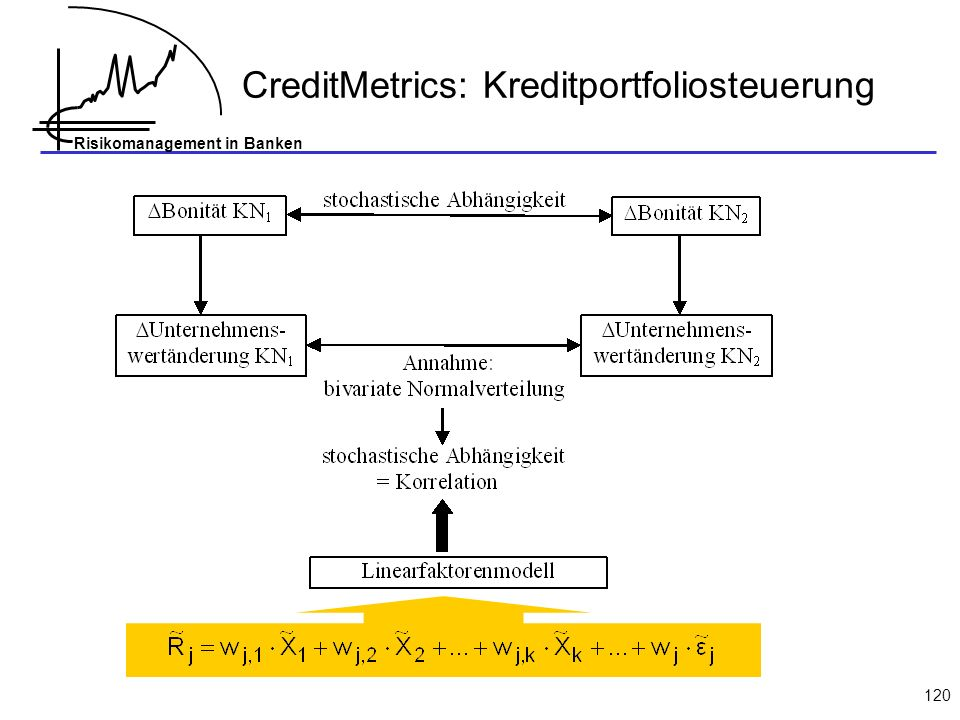 Risikomanagement in Banken 120 CreditMetrics: Kreditportfoliosteuerung