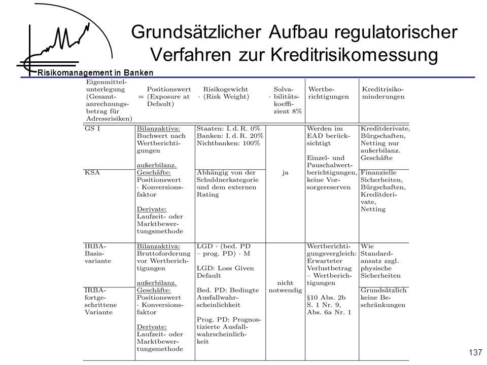 Risikomanagement in Banken 137 Grundsätzlicher Aufbau regulatorischer Verfahren zur Kreditrisikomessung
