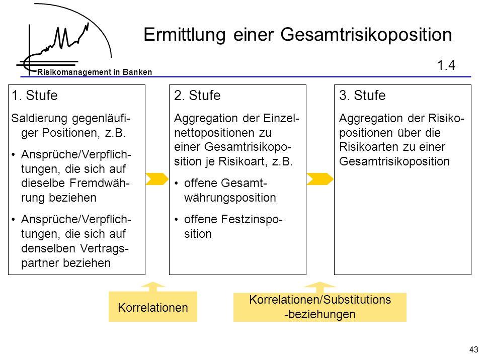 Risikomanagement in Banken 43 Ermittlung einer Gesamtrisikoposition 1. Stufe Saldierung gegenläufi- ger Positionen, z.B. Ansprüche/Verpflich- tungen,