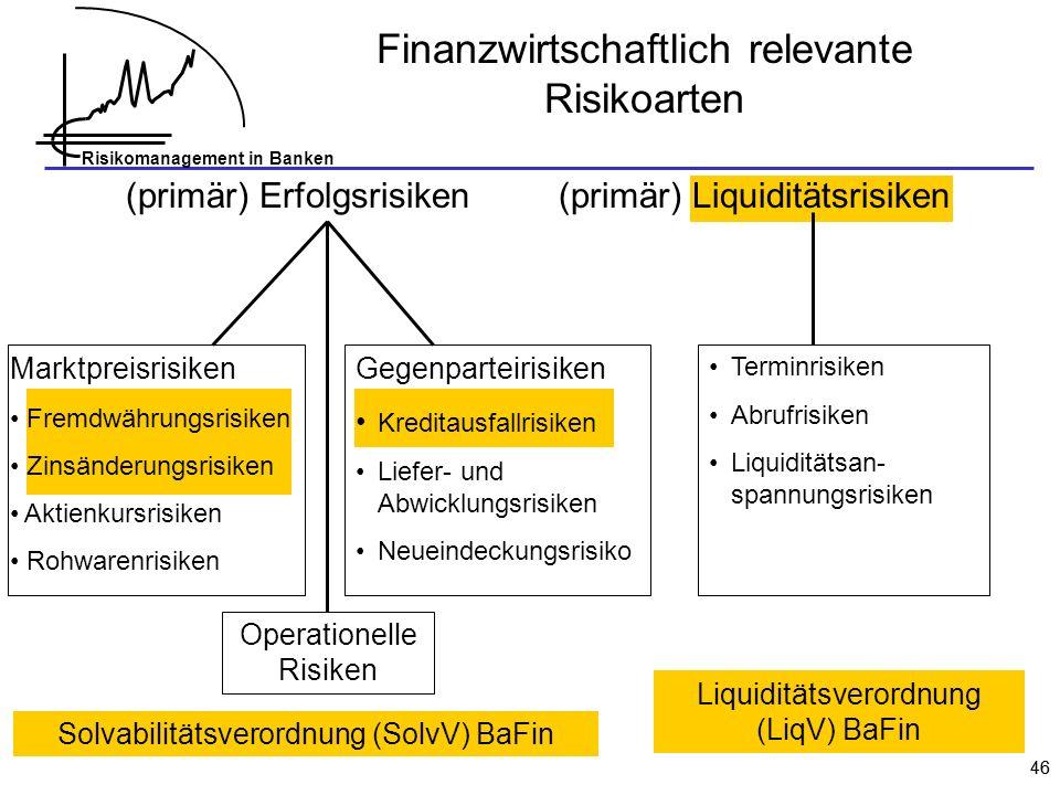 Risikomanagement in Banken 46 Marktpreisrisiken Fremdwährungsrisiken Zinsänderungsrisiken Aktienkursrisiken Rohwarenrisiken Finanzwirtschaftlich relev