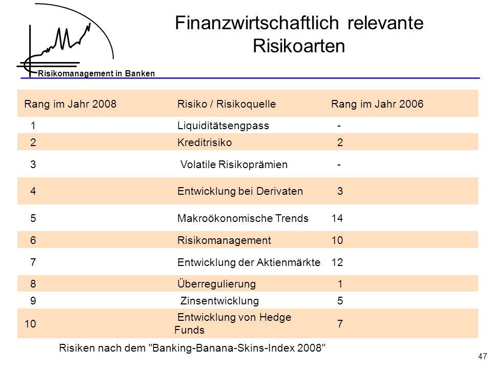 Risikomanagement in Banken 47 Rang im Jahr 2008 Risiko / Risikoquelle Rang im Jahr 2006 1 Liquiditätsengpass - 2 Kreditrisiko 2 3 Volatile Risikoprämien - 4 Entwicklung bei Derivaten 3 5 Makroökonomische Trends 14 6 Risikomanagement 10 7 Entwicklung der Aktienmärkte 12 8 Überregulierung 1 9 Zinsentwicklung 5 10 Entwicklung von Hedge Funds 7 Risiken nach dem Banking-Banana-Skins-Index 2008 Finanzwirtschaftlich relevante Risikoarten