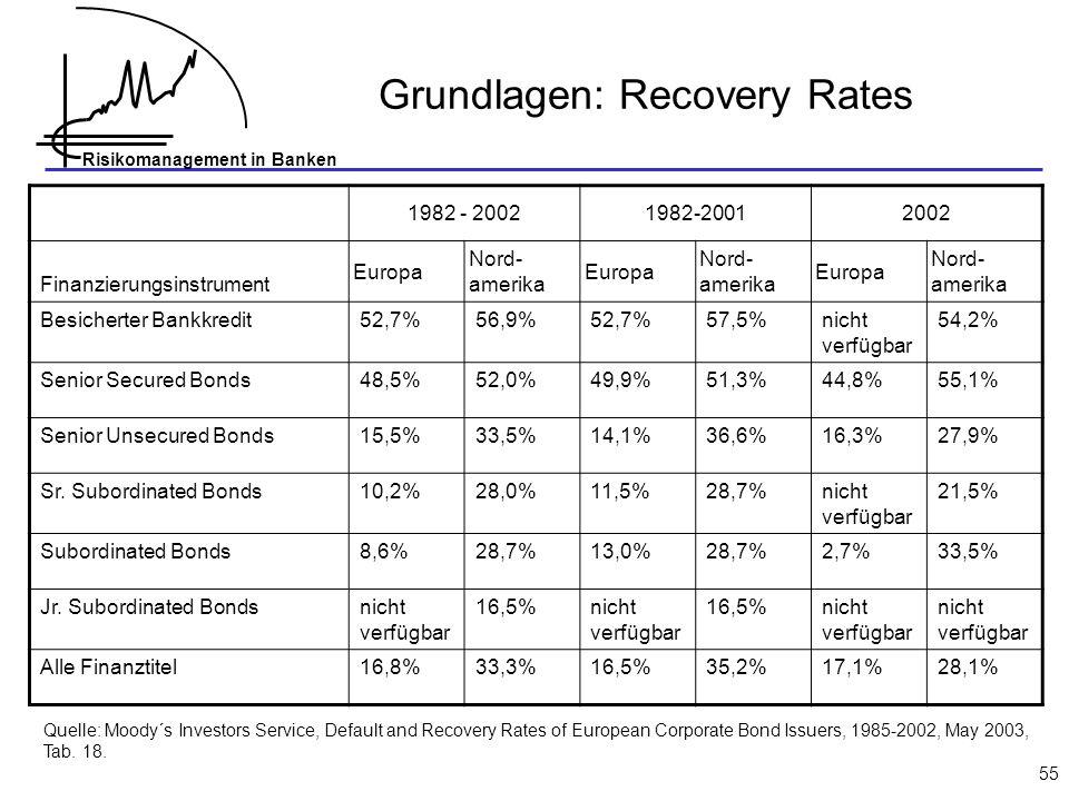 Risikomanagement in Banken 55 Grundlagen: Recovery Rates 1982 - 20021982-20012002 Finanzierungsinstrument Europa Nord- amerika Europa Nord- amerika Europa Nord- amerika Besicherter Bankkredit52,7%56,9%52,7%57,5%nicht verfügbar 54,2% Senior Secured Bonds48,5%52,0%49,9%51,3%44,8%55,1% Senior Unsecured Bonds15,5%33,5%14,1%36,6%16,3%27,9% Sr.