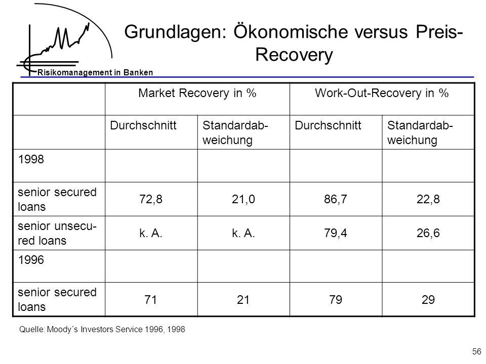 Risikomanagement in Banken 56 Grundlagen: Ökonomische versus Preis- Recovery Market Recovery in %Work-Out-Recovery in % DurchschnittStandardab- weichu
