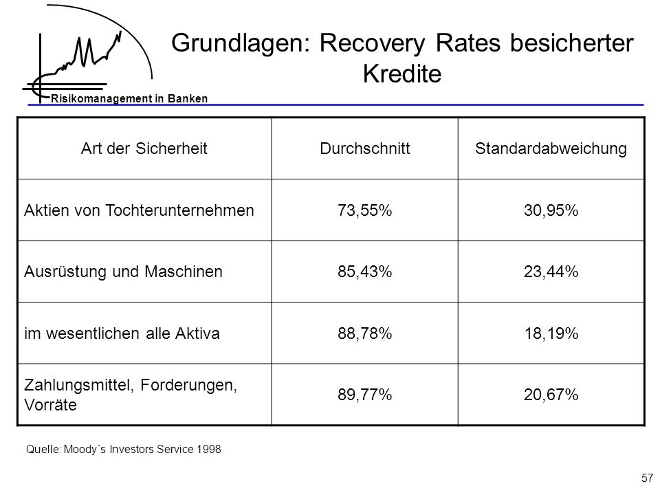 Risikomanagement in Banken 57 Grundlagen: Recovery Rates besicherter Kredite Art der SicherheitDurchschnittStandardabweichung Aktien von Tochterunternehmen73,55%30,95% Ausrüstung und Maschinen85,43%23,44% im wesentlichen alle Aktiva88,78%18,19% Zahlungsmittel, Forderungen, Vorräte 89,77%20,67% Quelle: Moody´s Investors Service 1998
