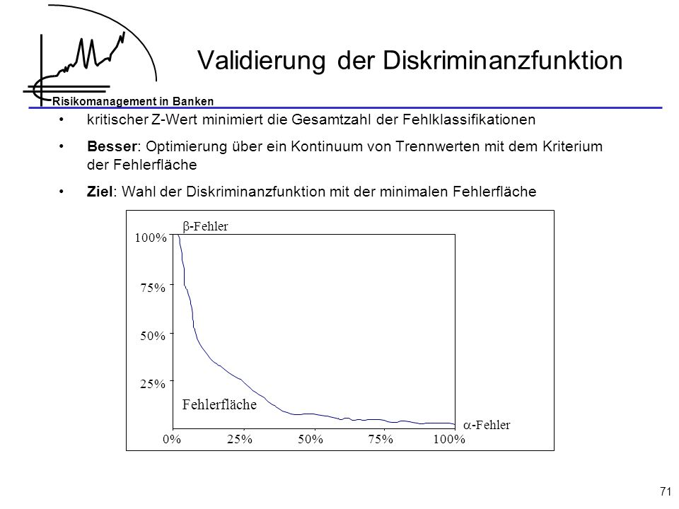 Risikomanagement in Banken 71 Validierung der Diskriminanzfunktion 25% 50% 75% 100% ß-Fehler Referenzpunkt 0 0,62 067,5135202,5270 0%25%50%75%100% -Fe