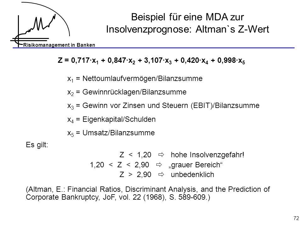 Risikomanagement in Banken 72 Z = 0,717·x 1 + 0,847·x 2 + 3,107·x 3 + 0,420·x 4 + 0,998·x 5 x 1 = Nettoumlaufvermögen/Bilanzsumme x 2 = Gewinnrücklagen/Bilanzsumme x 3 = Gewinn vor Zinsen und Steuern (EBIT)/Bilanzsumme x 4 = Eigenkapital/Schulden x 5 = Umsatz/Bilanzsumme Es gilt: Z < 1,20 hohe Insolvenzgefahr.