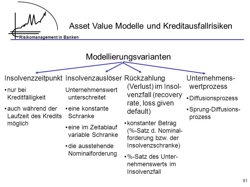 Risikomanagement in Banken 81 Asset Value Modelle und Kreditausfallrisiken Modellierungsvarianten Insolvenzzeitpunkt nur bei Kreditfälligkeit auch während der Laufzeit des Kredits möglich Insolvenzauslöser Unternehmenswert unterschreitet eine konstante Schranke eine im Zeitablauf variable Schranke die ausstehende Nominalforderung Rückzahlung (Verlust) im Insol- venzfall (recovery rate, loss given default) konstanter Betrag (%-Satz d.